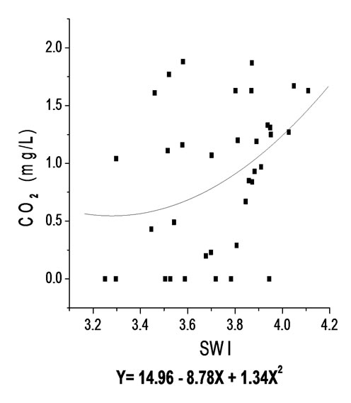 Water Quality Parameters and Fish Biodiversity Indices as
