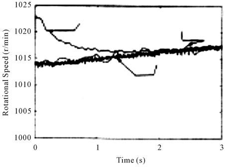 Sensorless Vector Control of Induction Generators for