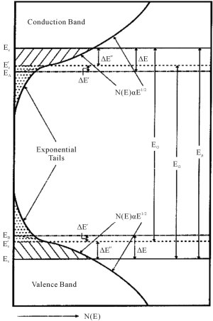 The High Energy Region of the Absorption Edge of aSi:H, a