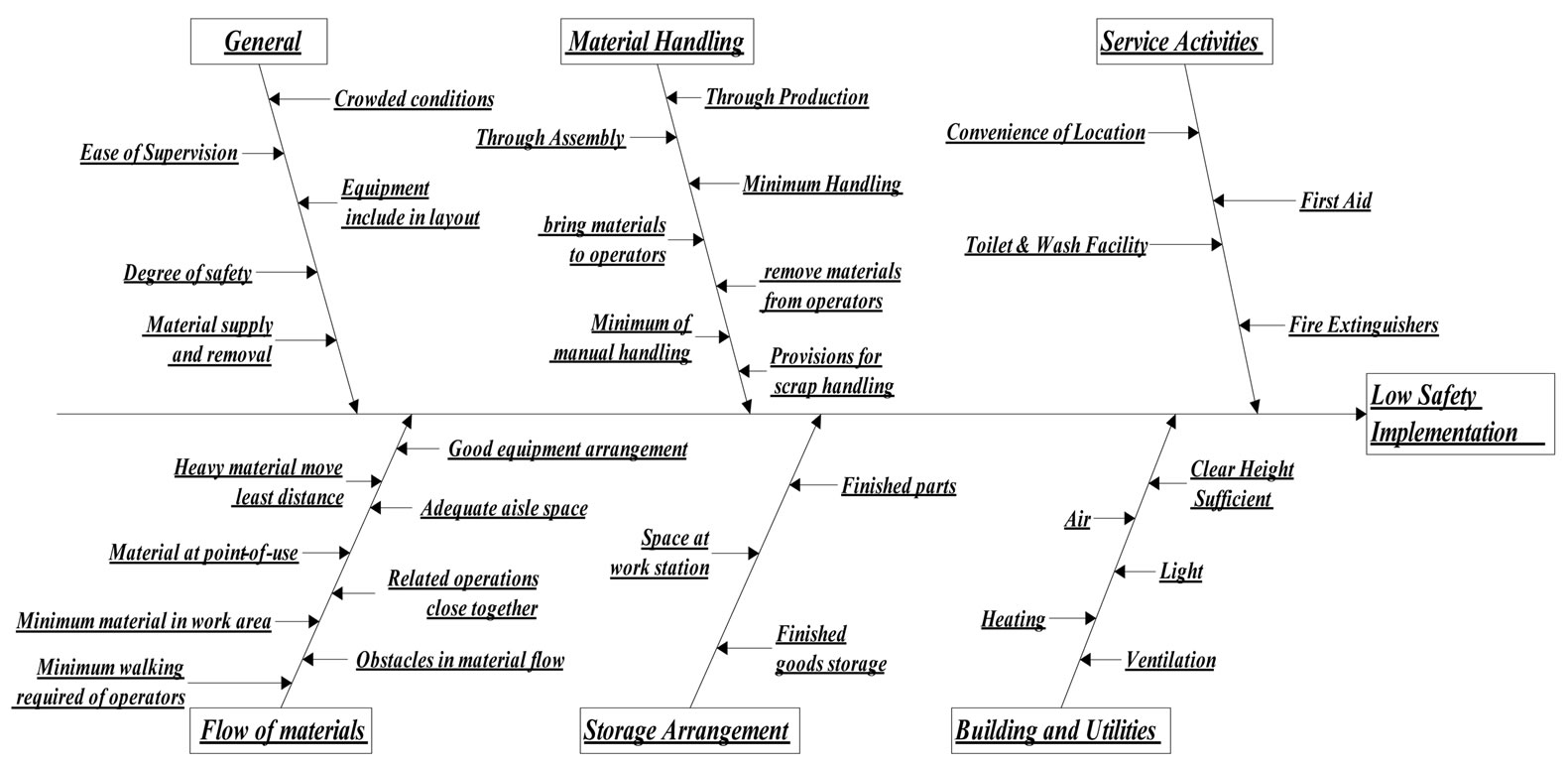 cause and effect diagram six sigma fender hss wiring safety management in a manufacturing company