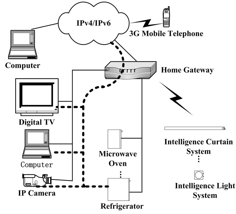 The Preliminary Design of IPv6 Home Gateway and Terminal