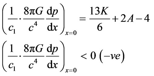 Well Behaved Parametric Class of Exact Solutions of