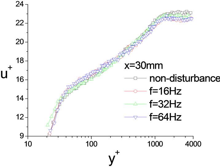 Periodic Wall Blow/Suction Perturbation Evolution in