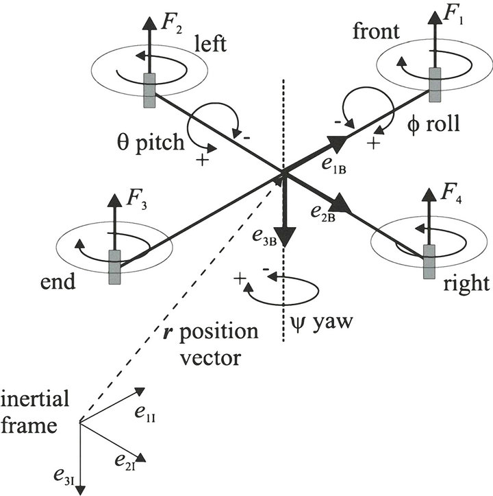 Attitude Control of a Quadrotor with Optimized PID Controller