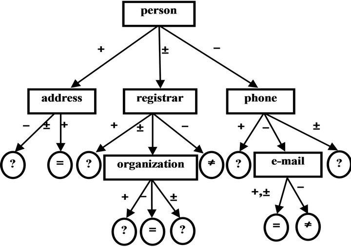 Identification of Categorical Registration Data of Domain