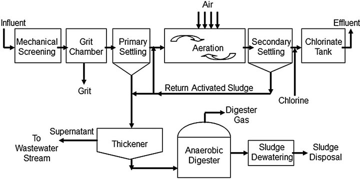 wastewater treatment plant flow diagram telephone wall socket wiring australia feasibility study for self-sustained plants—using biogas chp fuel cell ...