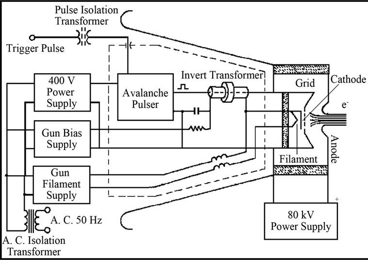 Electron Beam Guns for High Energy Electron Accelerators