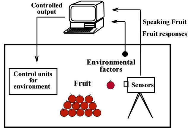 An Intelligent Control Technique for Dynamic Optimization