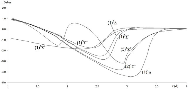 Theoretical Study with Rovibrational and Dipole Moment