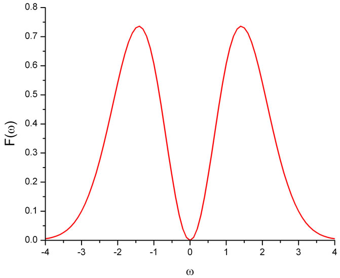 Analysis of Ringing and Noise in FE and FDTD Calculated