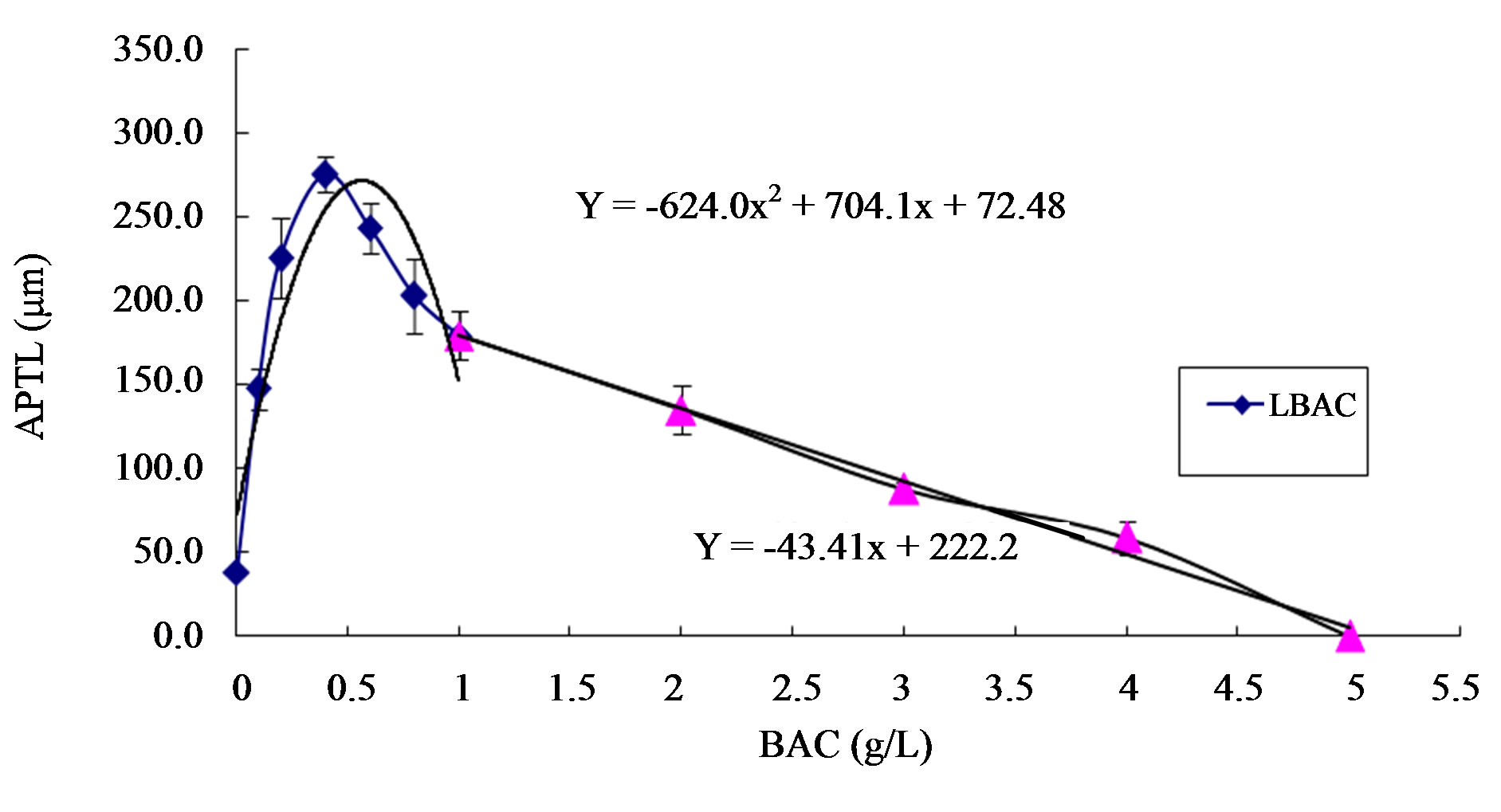 Influence Of Boric Acid And Sucrose On The Germination And