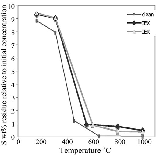 Thermal Analysis and Immobilisation of Spent Ion Exchange