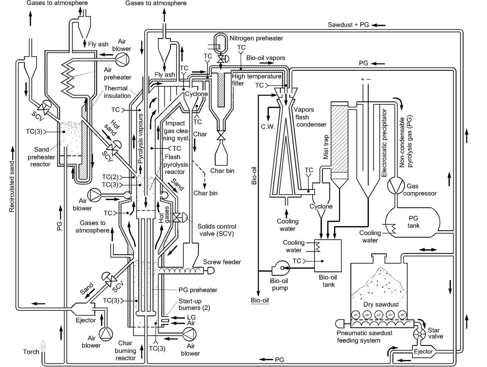 Bio Oil Production From Biomass By Flash Pyrolysis In A