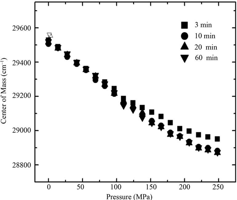 Pressure- and Urea-Induced Denaturation of Bovine Serum