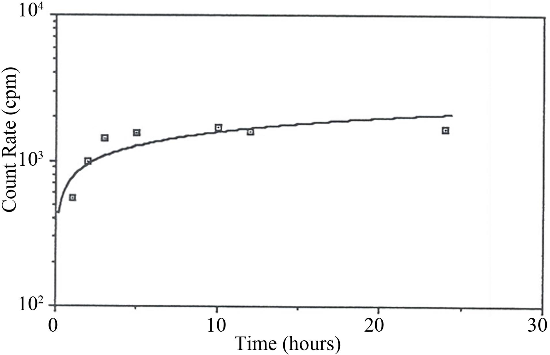 Treatment Of Radon Rich Bottled Water By Granular
