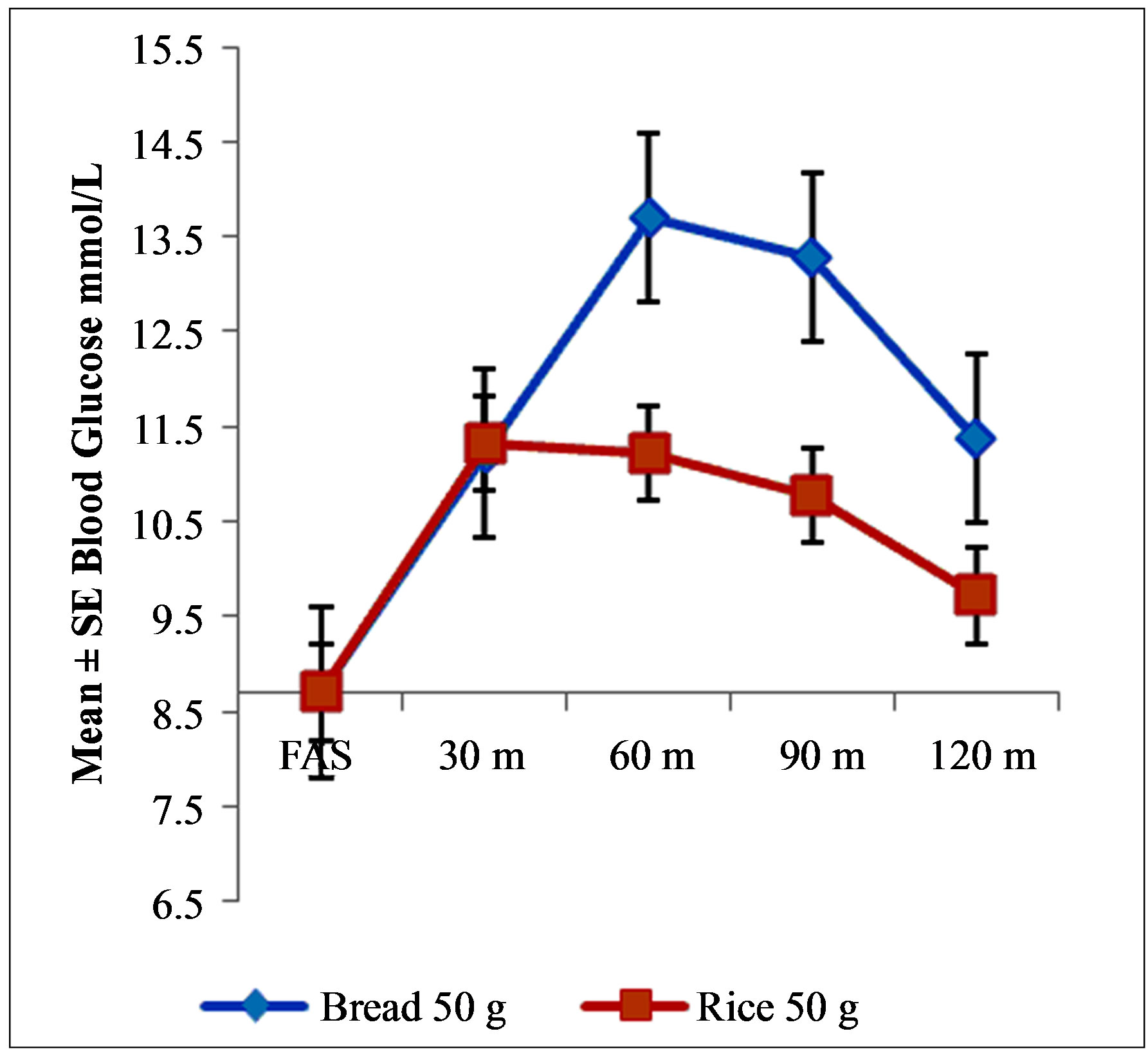 Equi-Quantity, Equi-Calorie and Dose of Rice on Relative