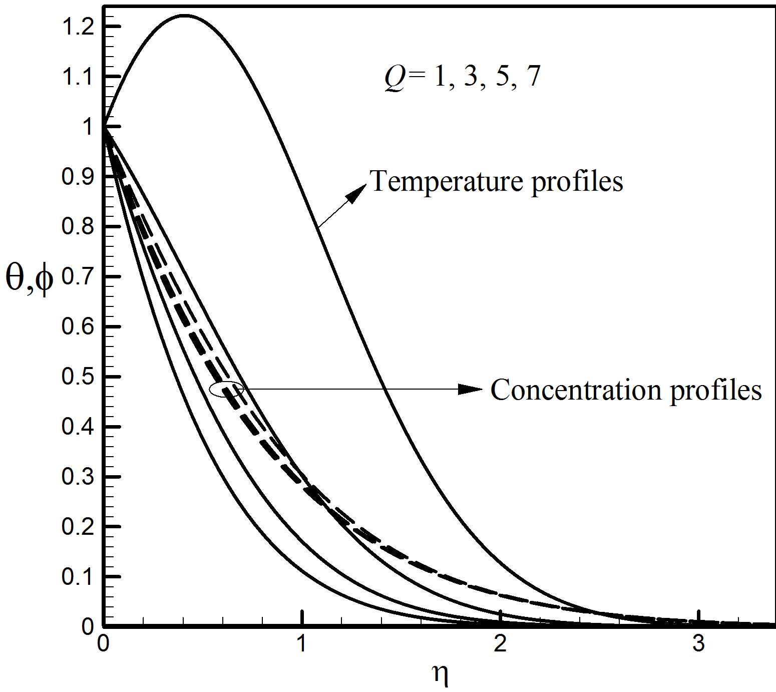 Effects of Thermophoresis on Unsteady MHD Free Convective
