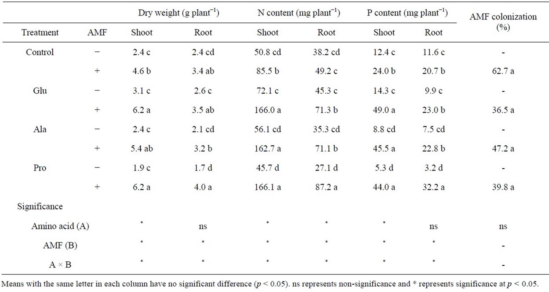 Nitrogen Uptake From Amino Acids In Maize Through Arbuscular Mycorrhizal Symbiosis