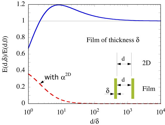 Graphene as a Strictly 2D Sheet or as a Film of Small but