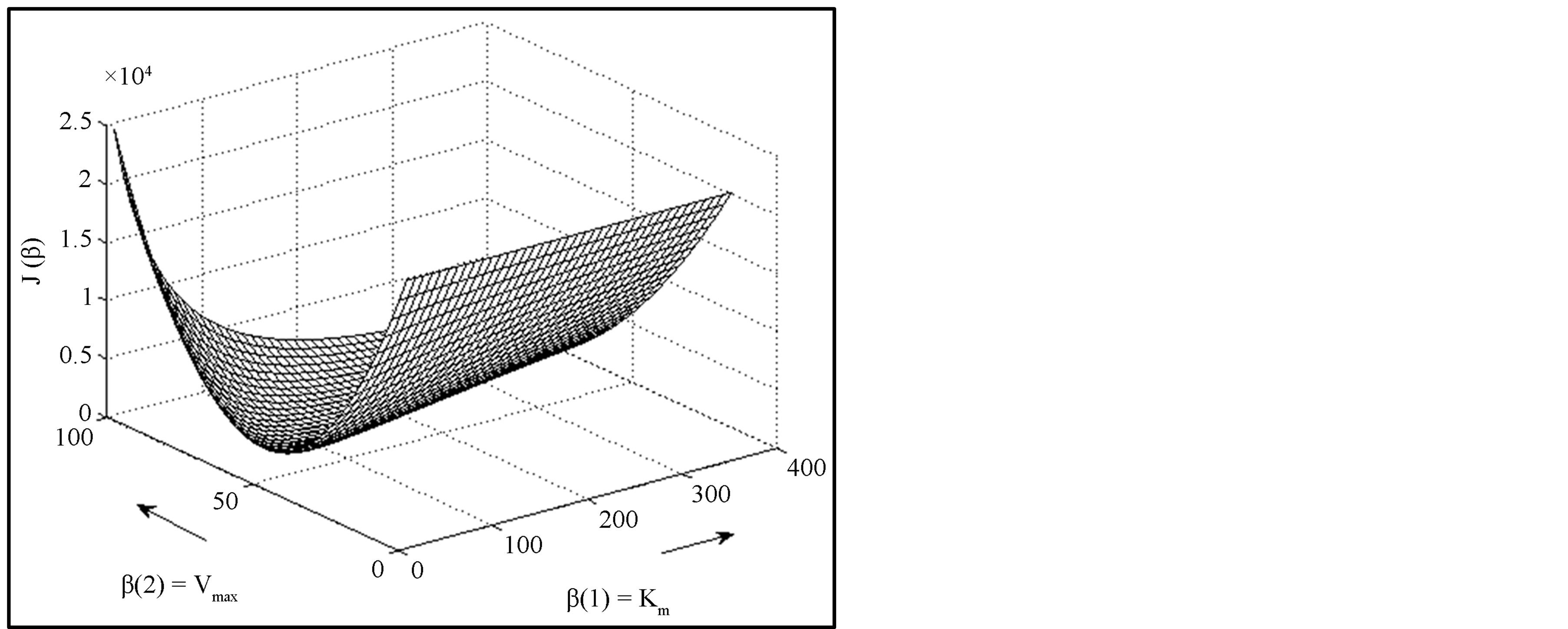 Parameter Estimation in Different Enzyme Reactions