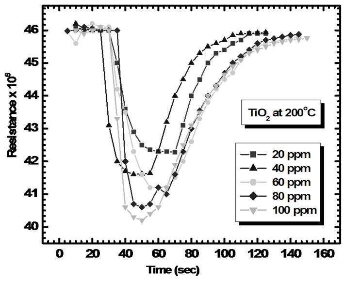 Fabrication of Nanocrystalline TiO 2 Thin Film Ammonia