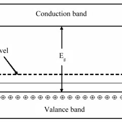 Energy Band Diagram For Conductors Insulators And Semiconductors Blank Of Earth S Layers Investigation On Temperature Sensing Nanostructured