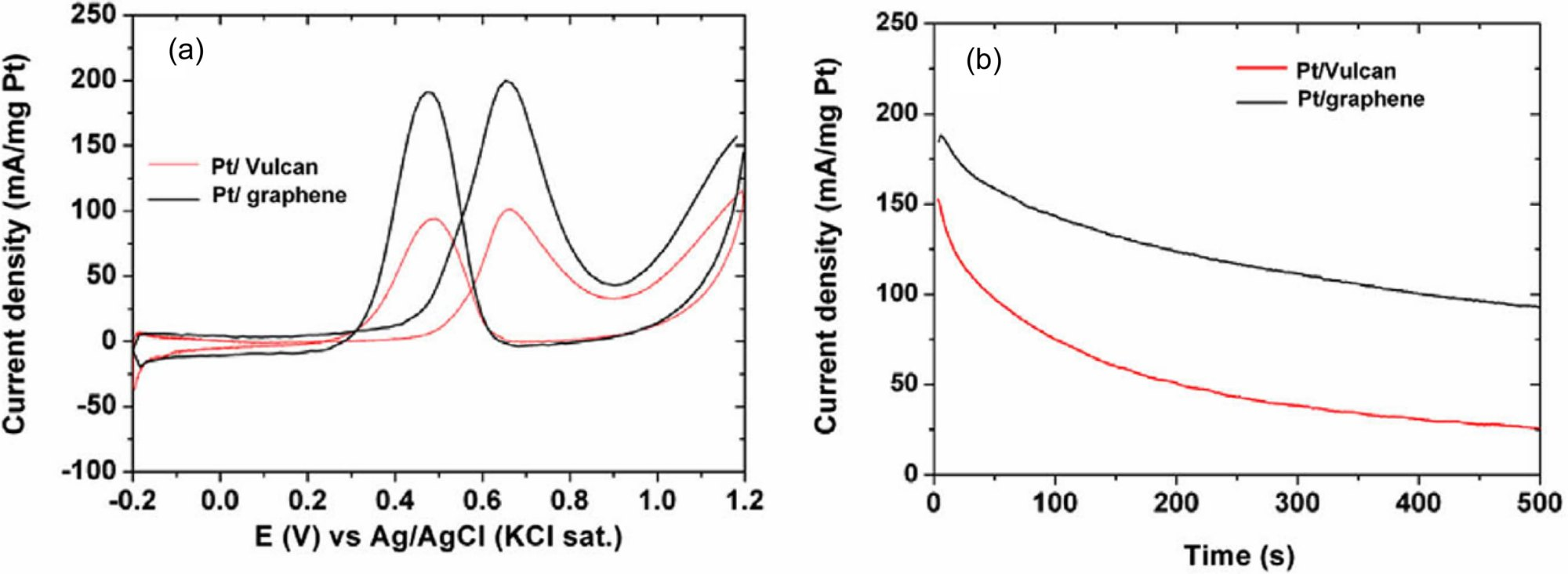 hight resolution of  a cyclic voltammograms of pt graphene and pt vulcan in nitrogen saturated aqueous solution of 0 5 m h2so4 containing 0 5 m ch3oh at a scan rate of 50