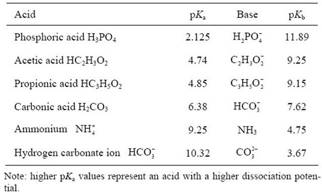 Ammonium Dissociation for Swine and Dairy Cattle Manures