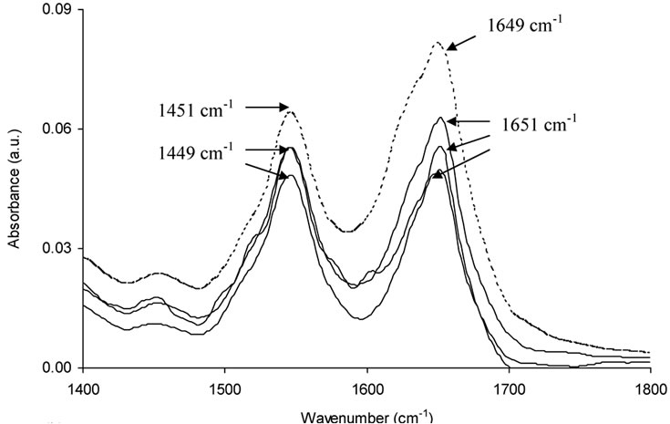 A spectroscopic study of the interaction of the