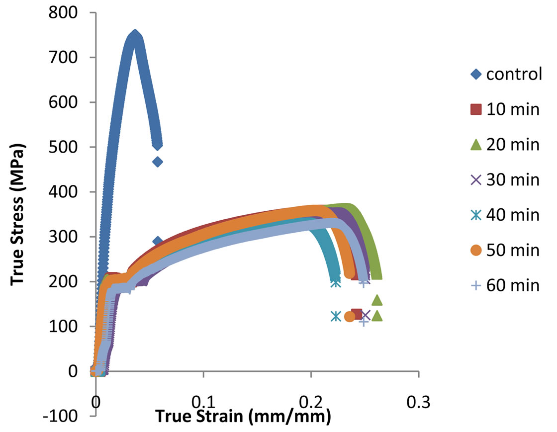 stress strain diagram for steel how to wire electric fence effect of soaking time on the mechanical properties