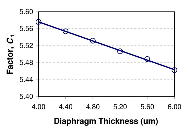 Modelling and Optimisation of a Spring-Supported Diaphragm