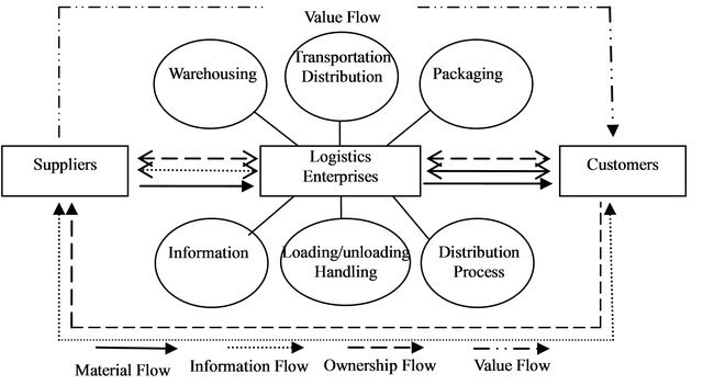 Research on Logistics Value Chain Analysis and