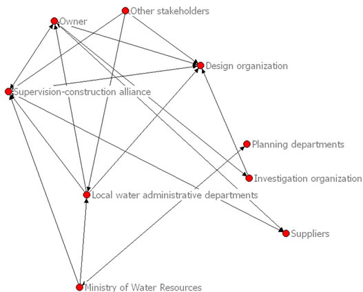 A Social Network Theory of Stakeholders in China's Project