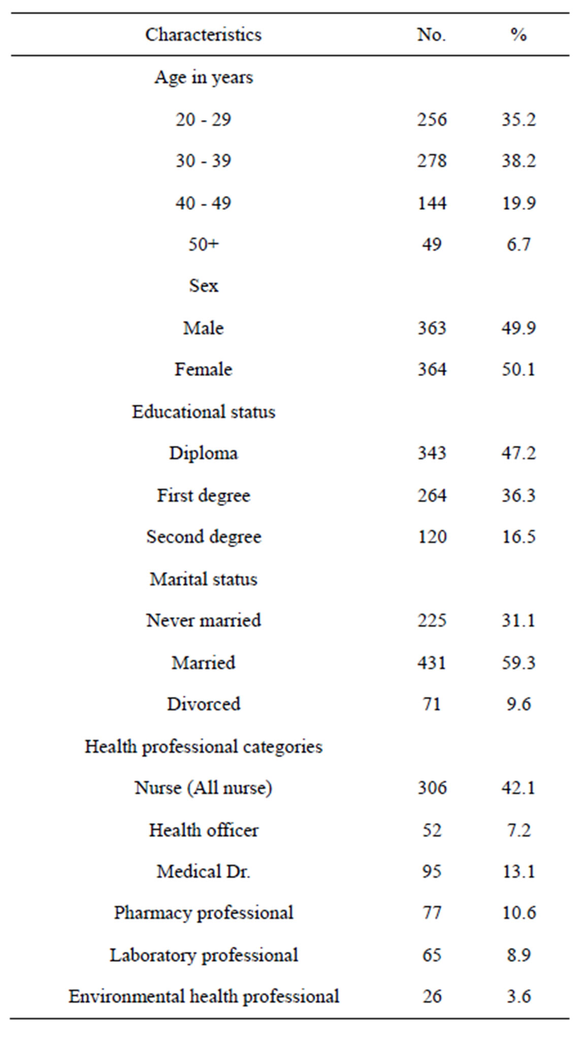 Magnitude And Associated Factors Of Health Professionals