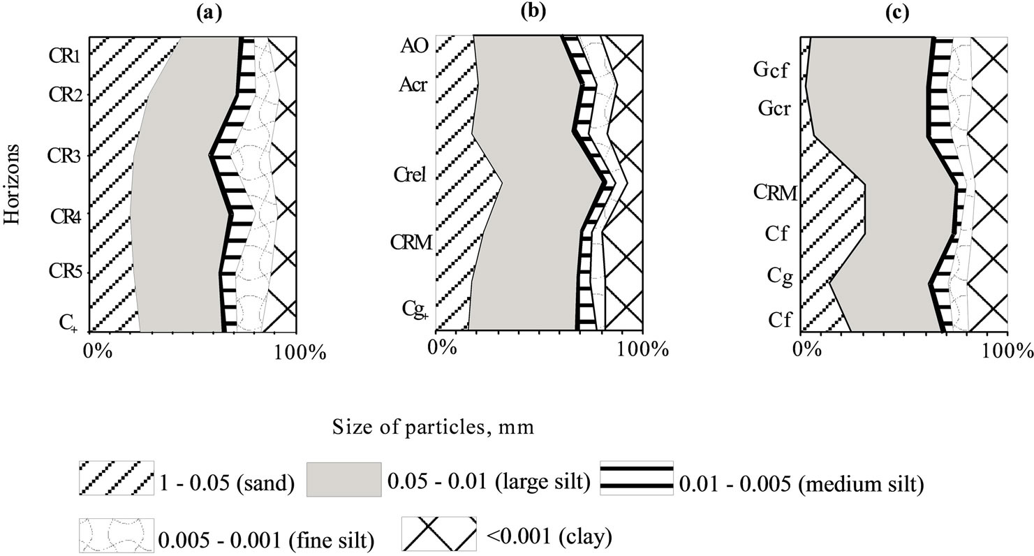 Soil Characteristic And Soil Iodine Content Of Trans Polar