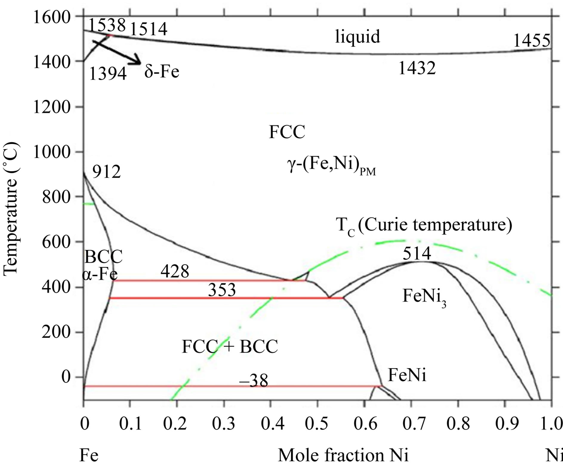 Thermal Stability Of Ni Fe Alloy Foils Continuously