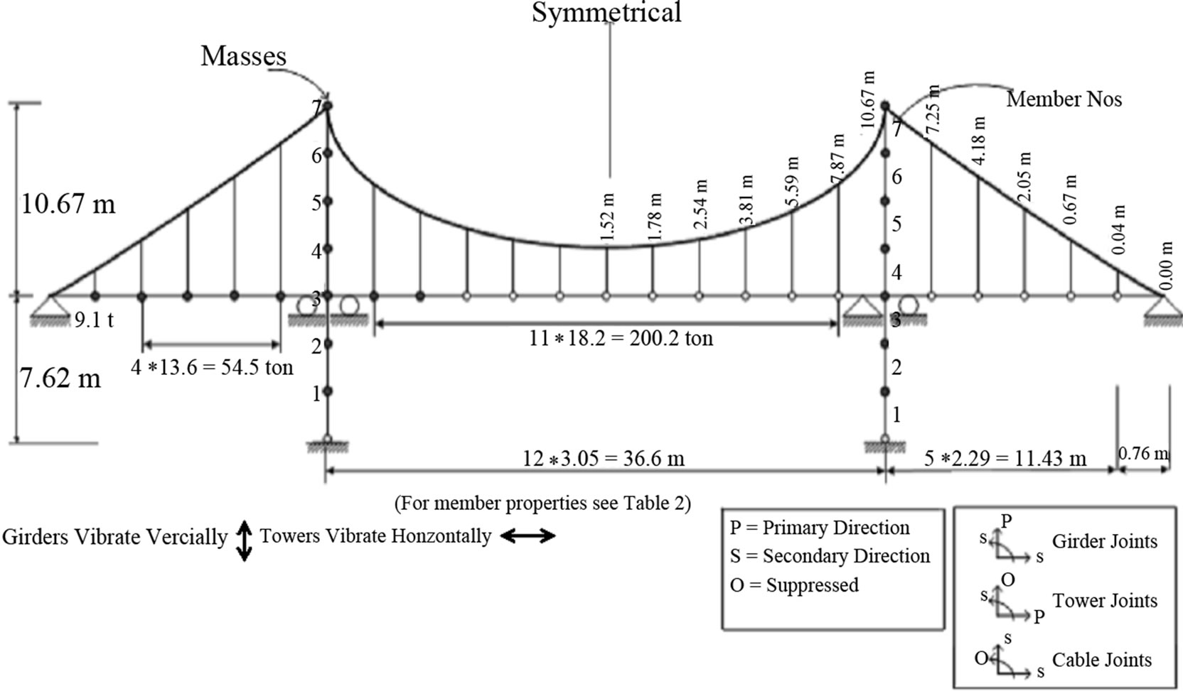 Dynamic Analysis of Suspension Bridges and Full Scale Testing
