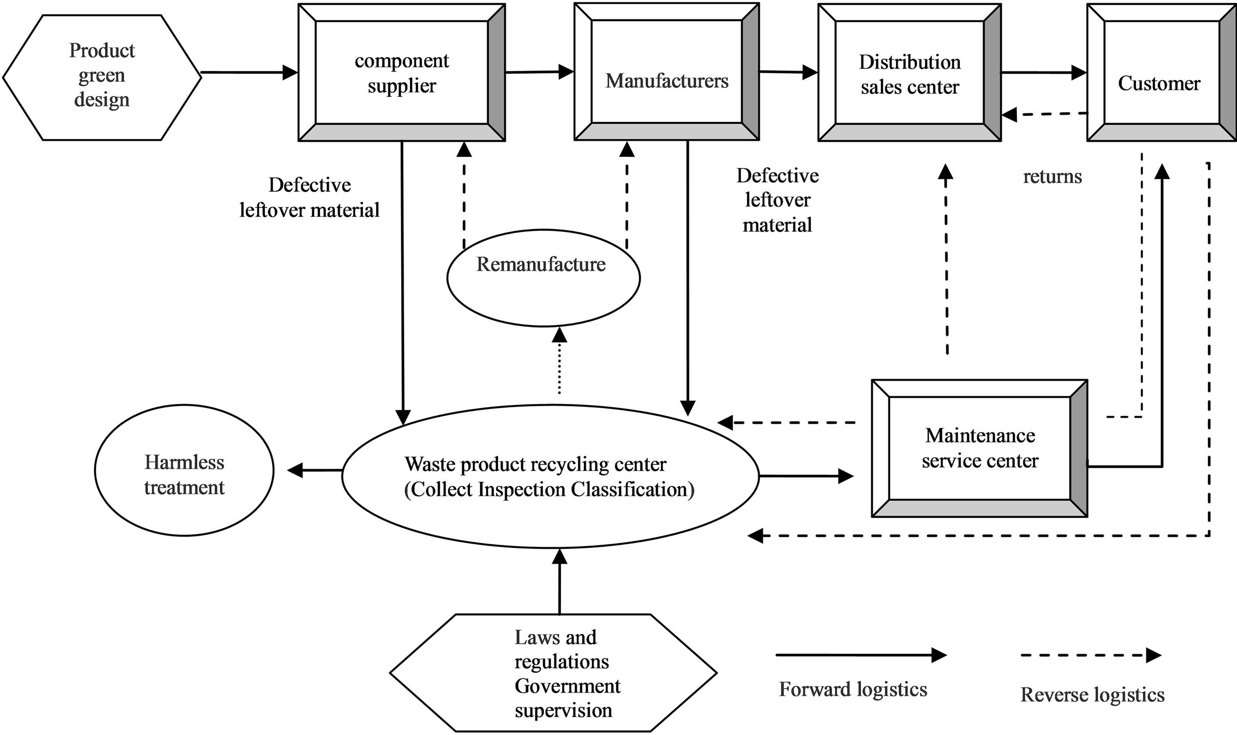 Research on Green Degree Evaluation of Manufacturing