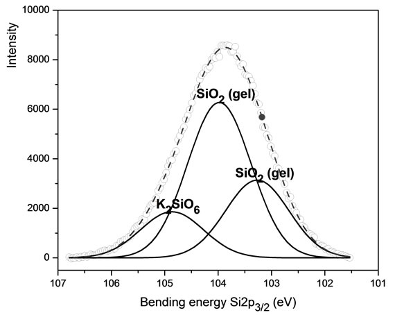 Synthesis and Characterization of KFeP 2 O 7 Nanoparticles