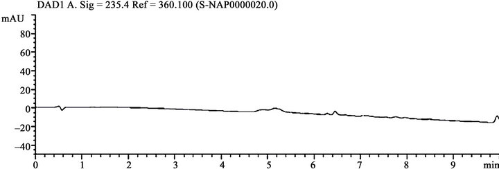 A Validated Stability-Indicating UHPLC Method for