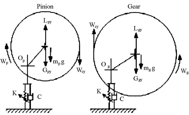Bifurcation and Chaos of Gear Pair System Supported by