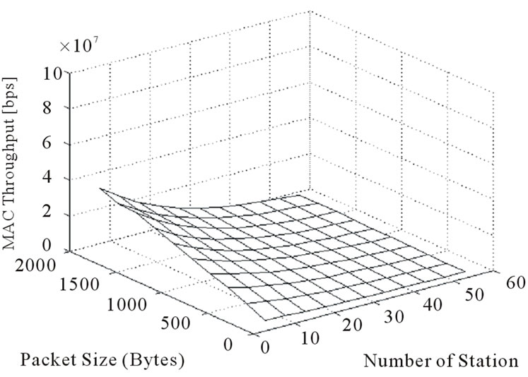 MAC Sub-Layer Analysis with Channel Estimation in
