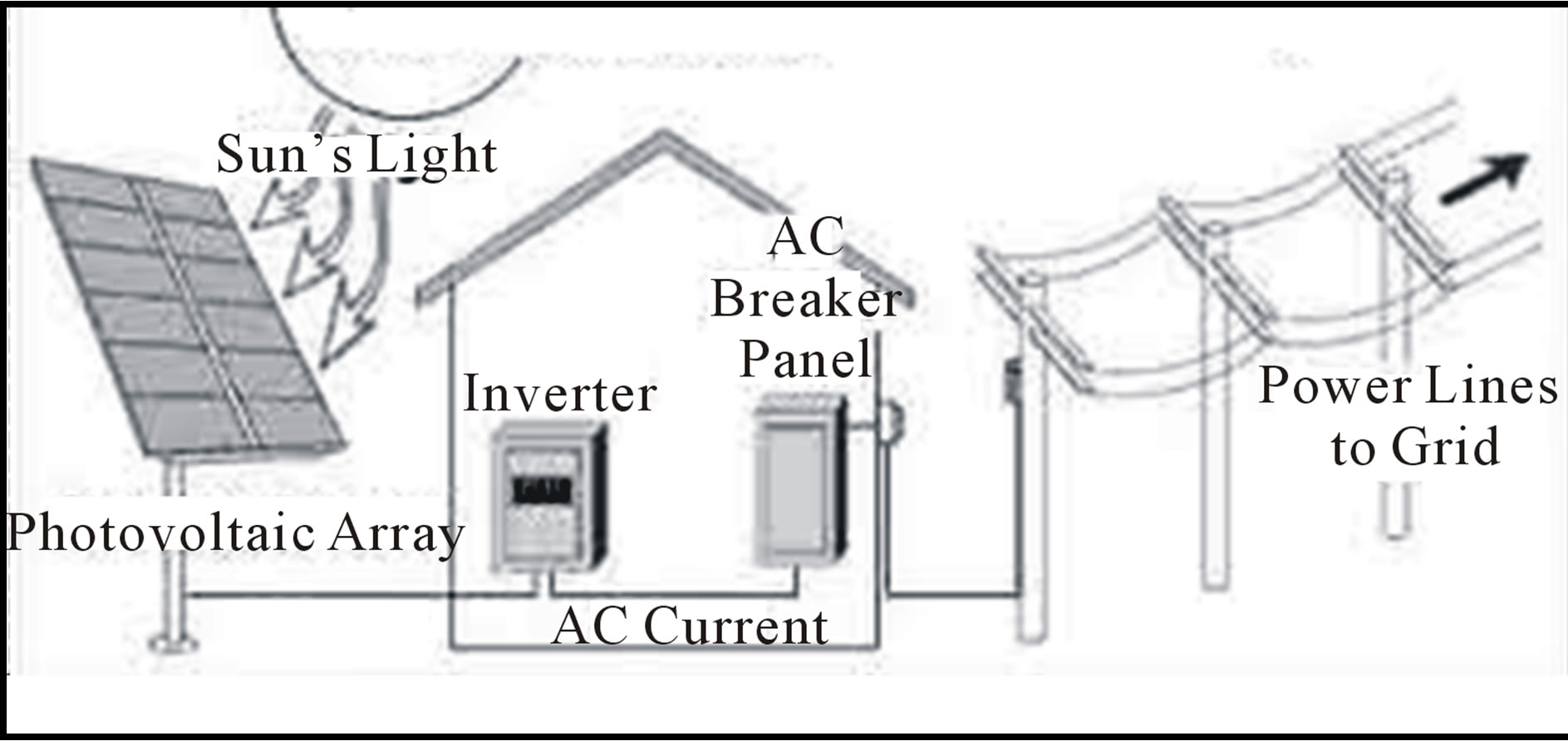 hight resolution of grid connected solar pv system