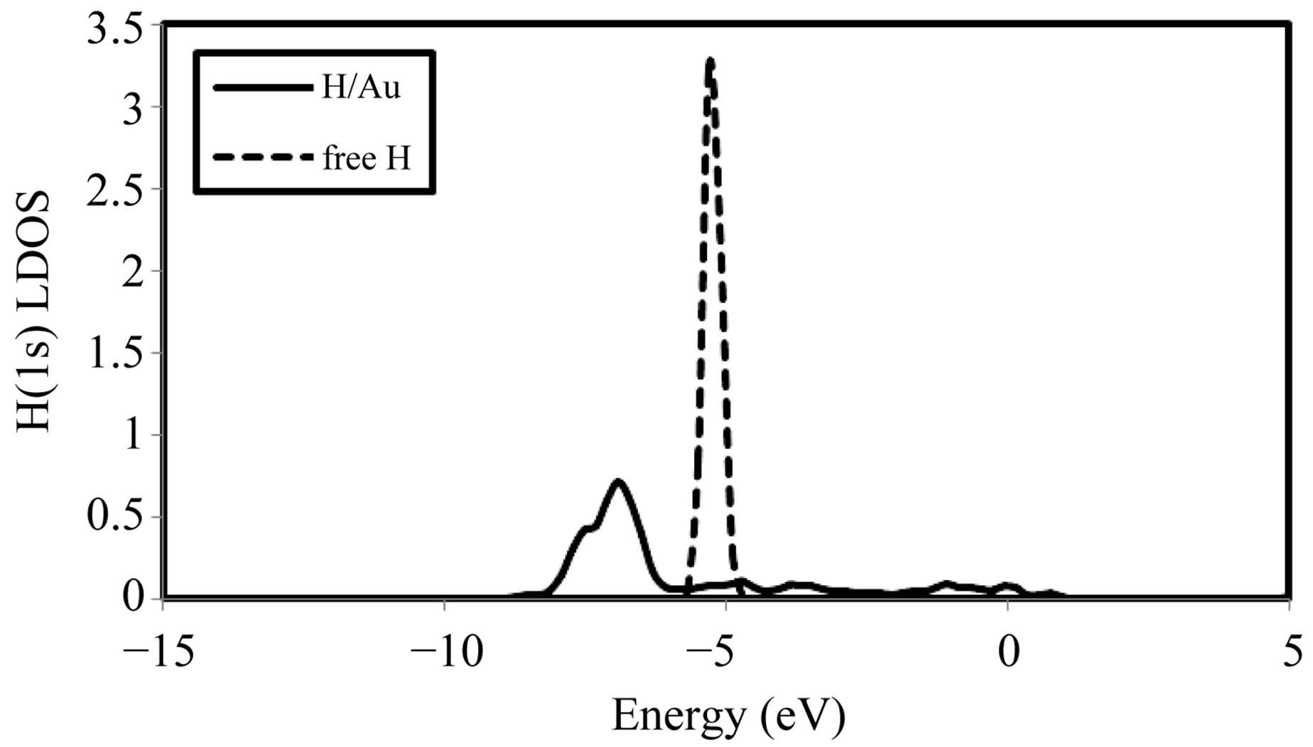 A Density Functional Theory Study Of Methoxy And Atomic