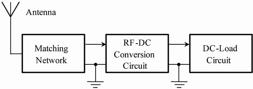 Optimization of the Voltage Doubler Stages in an RF-DC