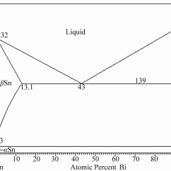Asm Phase Diagram Multiple Light Wiring Effect Of Antimony Additions On Corrosion And Mechanical