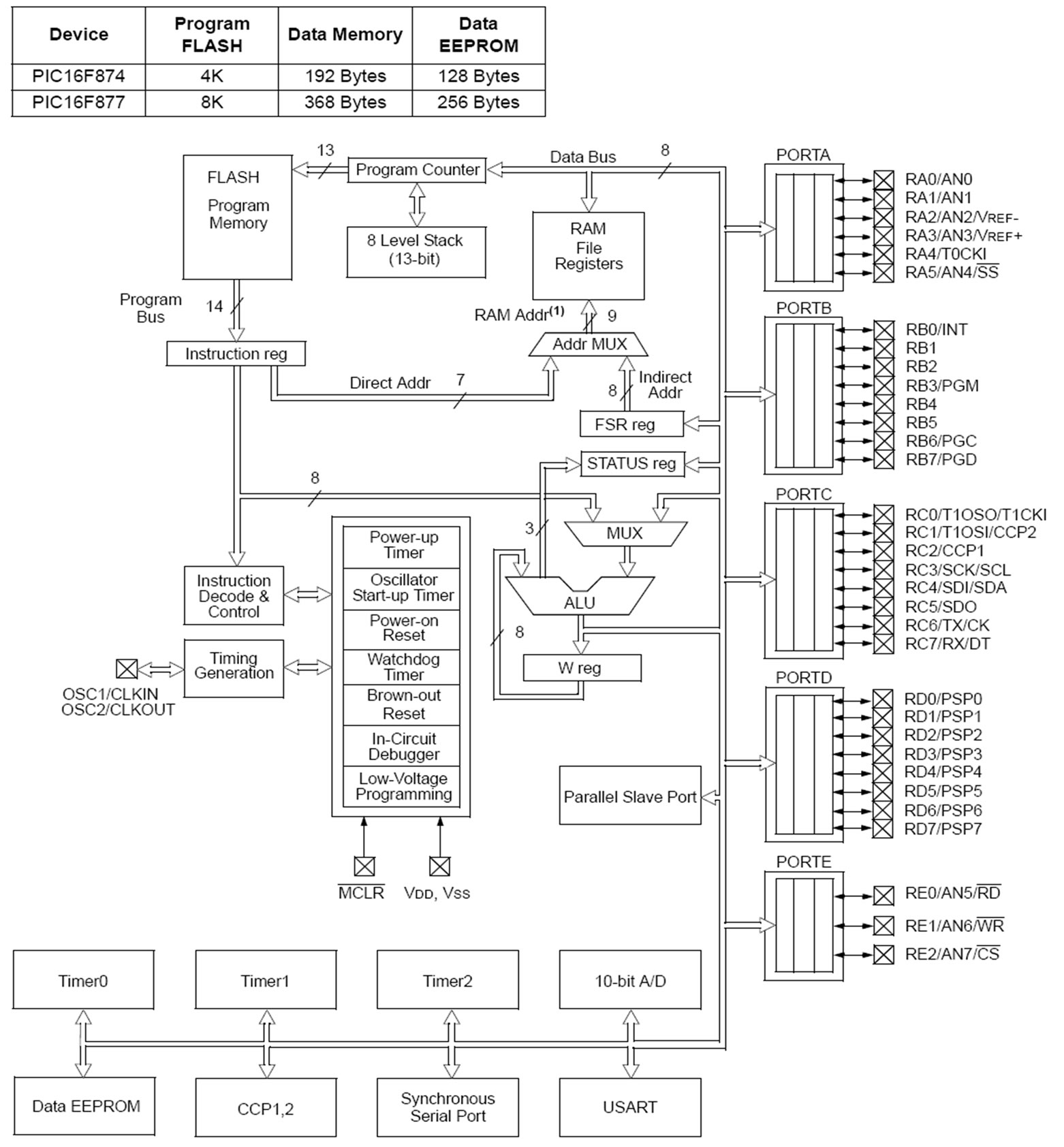 Design and Implementation of Electronic Control Trainer