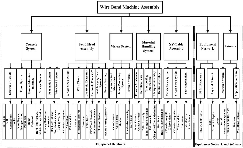 A Systematic Framework of Equipment Maintenance and