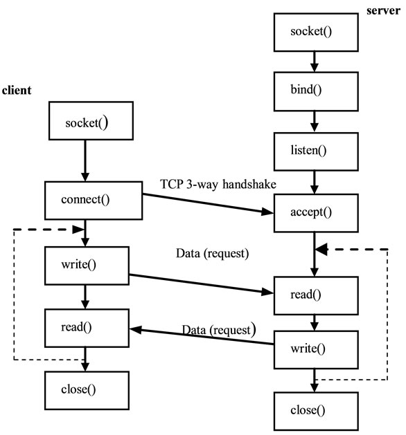 Performance Study of a Distributed Web Server: An