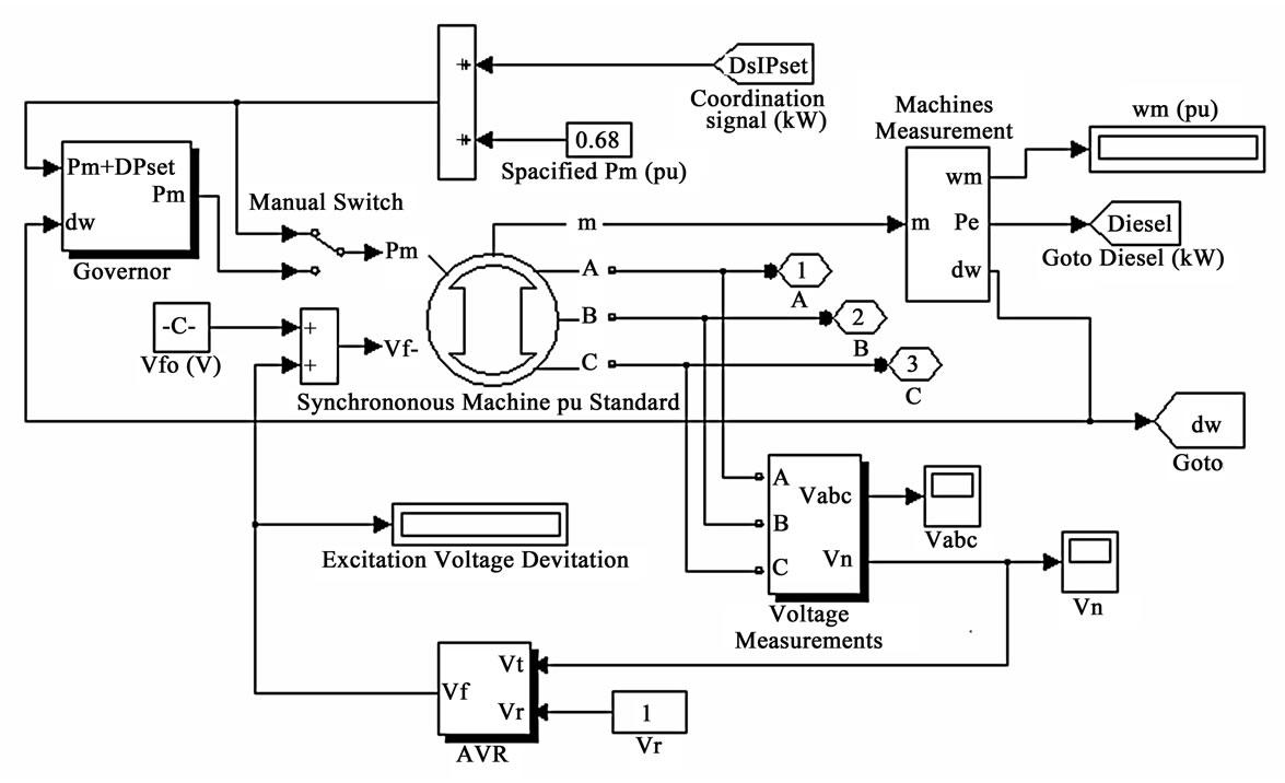 block diagram model